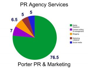Porter PR & Marketing Graph of PR Services